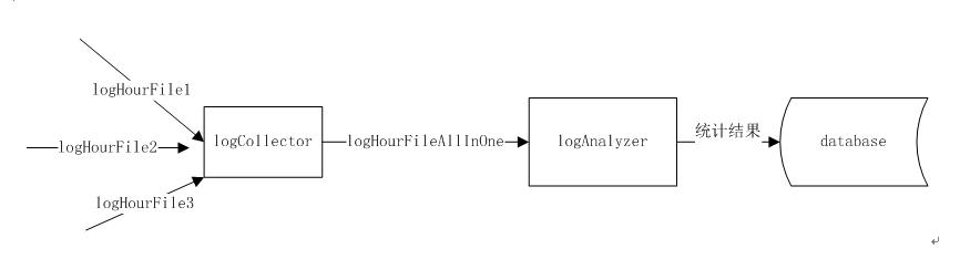 logAnalyzer.png