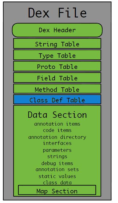 dex-file-general-structure-3.png